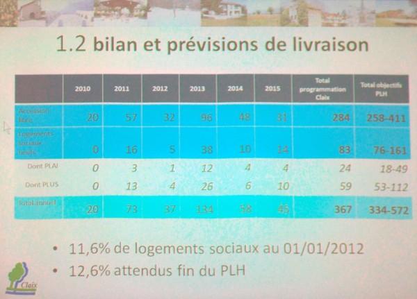 Bilan du PLH de Claix à mi-parcours