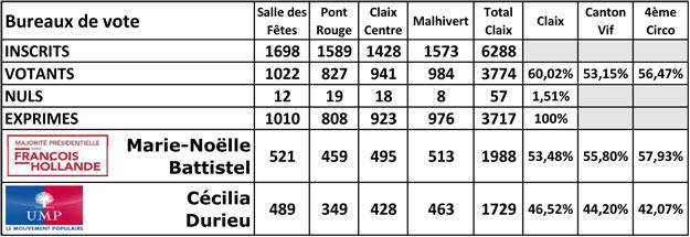 Résultat des élections législatives 2012 à Claix