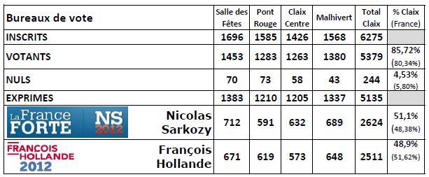 Résultats des présidentielles 2012 à Claix